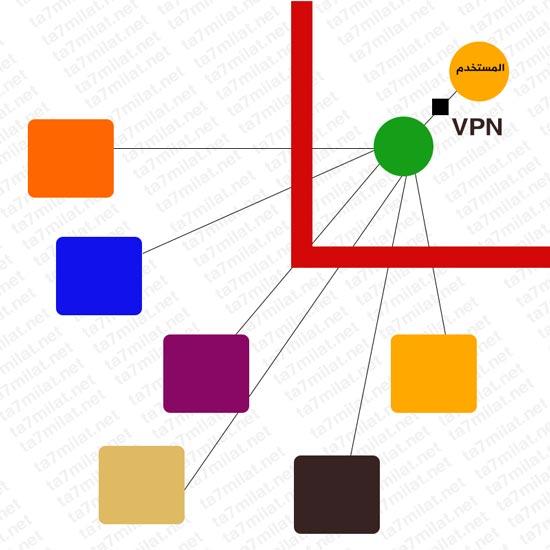 برنامج تغيير الاي بي للكمبيوتر 2021 VPN